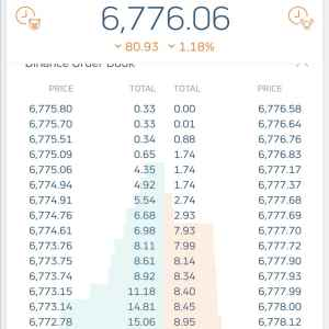 Биржевой стакан акций