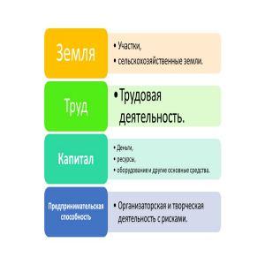 четыре фактора производства