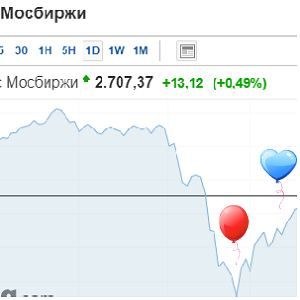 индекс Мосбиржи (ММВБ)