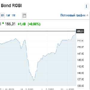 Индекс российских облигаций RGBI
