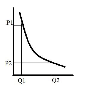 Спрос и его факторы